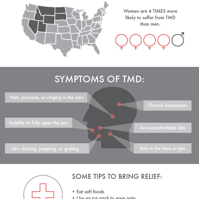 Scottsdale Dentist TMJ vs TMD