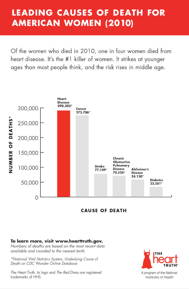 Infographic: Leading Causes of Death for American Women (2010).